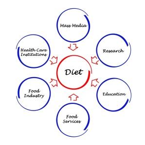 Ernæringspolitikk og kosthold