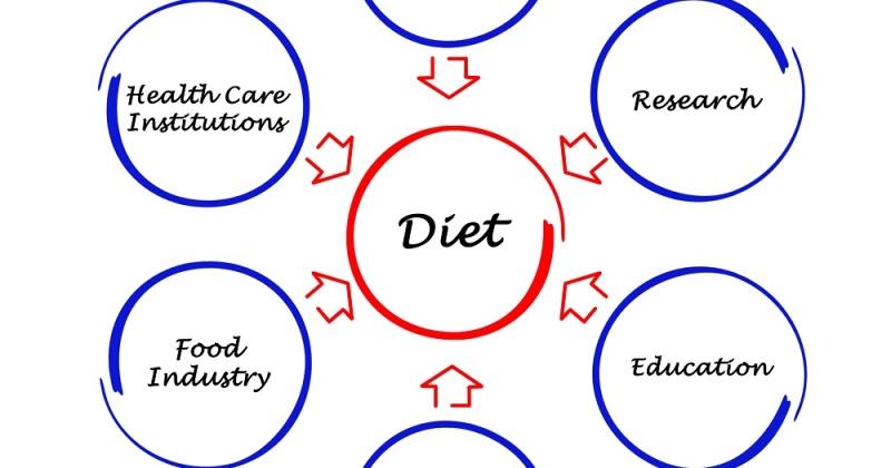 Ernæringspolitikk og kosthold og landbrukspolitikk