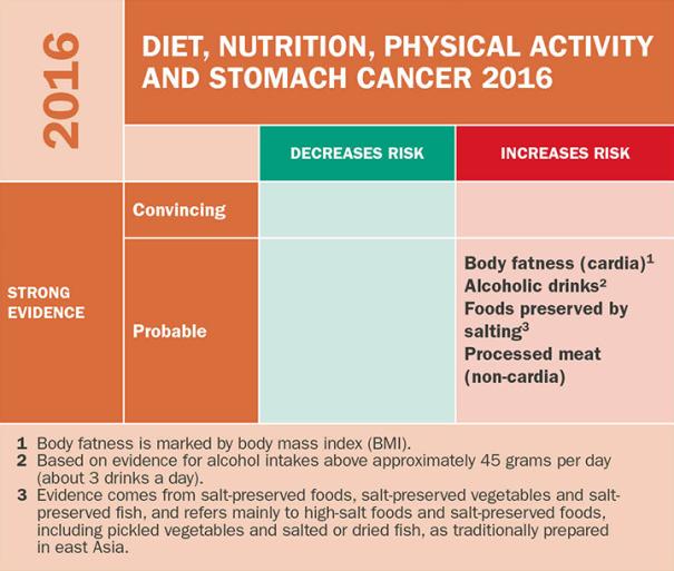 Gjennomgangen av 89 studier med 17,5 millioner deltakere og 77000 tilfeller av kreft i magesekken konkluderte med sterke bevis for at ferdigprodukter av kjøtt øker risiko for kreft i magesekken. Kilde: WCRF-rapport om kosthold, fysisk aktivitet og kreft i magesekken